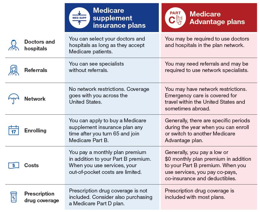 Medicare-Supplement-vs-Medicare-Advantage